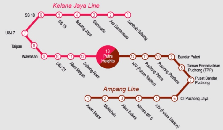 The RM10 billion Ampang Extension LRT Line is expected to bring in an additional 195,000 passengers in daily ridership, including 40,000 from the newly-opened stations. Image: RapidKL