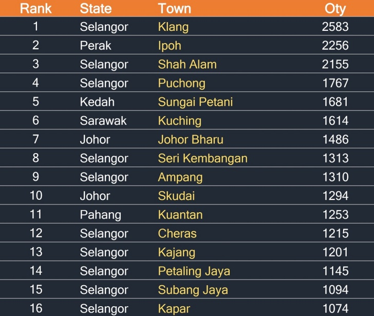 Puchong is the fourth most sought after township in Malaysia. Source: iPropertyiQ